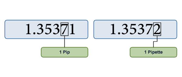 ما هي نسبة النقطة او النقطة في تداول العملات الاجنبية؟