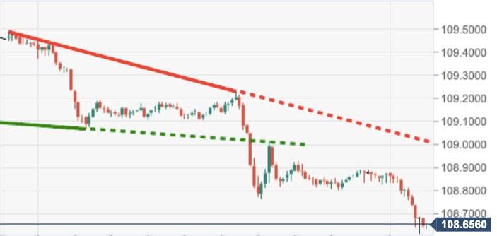 تحليل الفوركس: USD / JPY يسجل أدنى مستوى خلال 19 يومًا