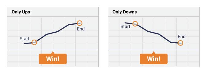 إستراتيجية تداول الخيارات الثنائية: التجارة الفردية (أعلى / أسفل)