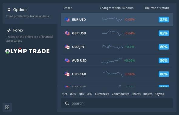 الخيارات الرقمية في Olymp Trade