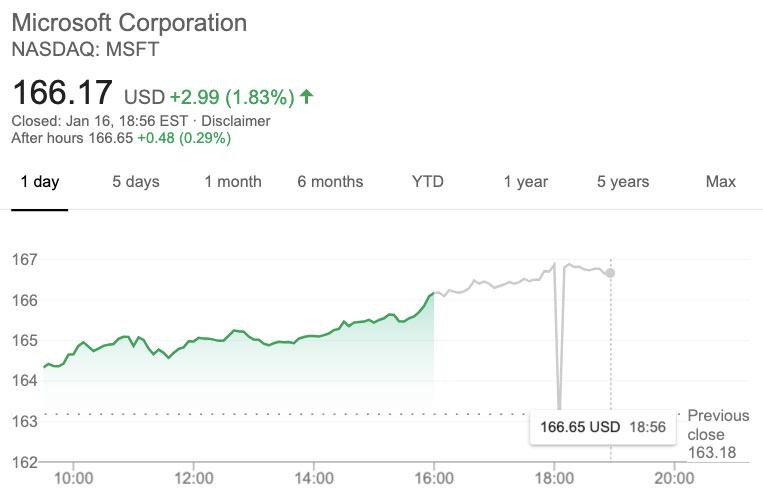 Microsoft الأسهم